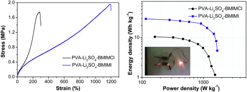 Design of a novel redox-active gel polymer electrolyte with
