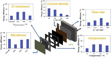 Insights into all-vanadium redox flow battery: A case study on