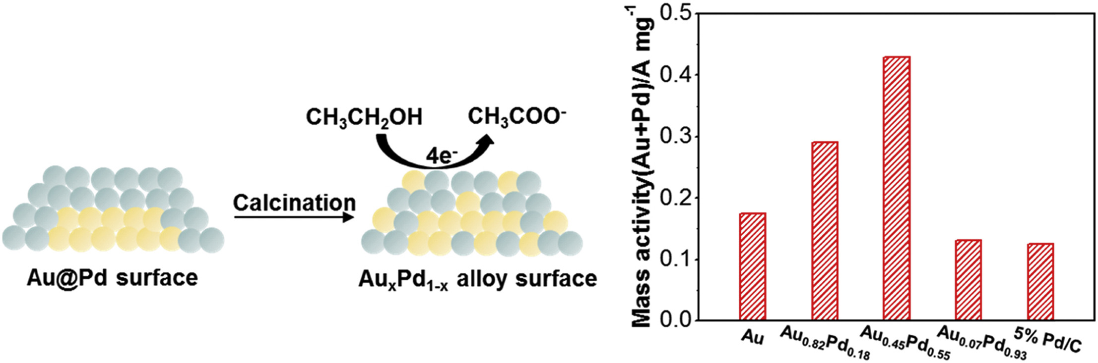Direct growth of ultrasmall bimetallic AuPd nanoparticles supported on nitrided carbon towards ethanol electrooxidation