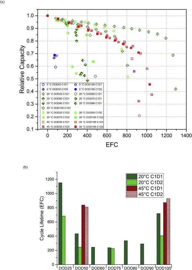 Cycle aging studies of lithium nickel manganese cobalt oxide