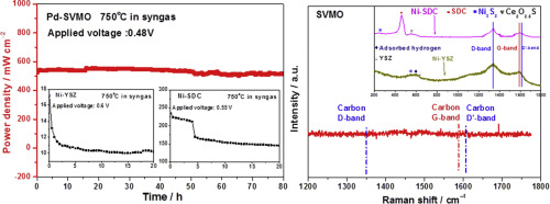 Pd-impregnated Sr1 9VMoO6–δ double perovskite as an