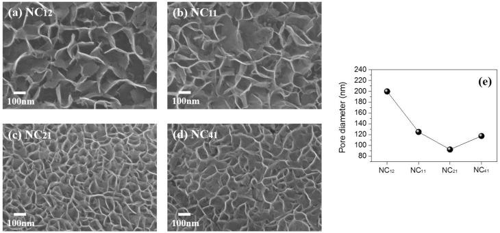 Optimizing nanosheet nickel cobalt oxide as an anode