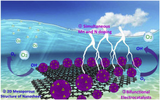 Mn doping of cobalt oxynitride coupled with N-rGO nanosheets