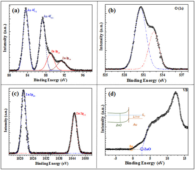 Au/ZnO nanocomposites decorated ITO electrodes for
