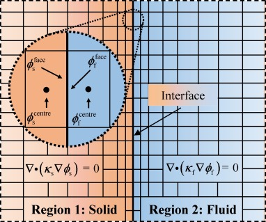 Current and potential distribution in electrochemical