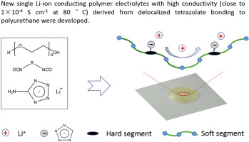 New single lithium ion conducting polymer electrolyte derived from