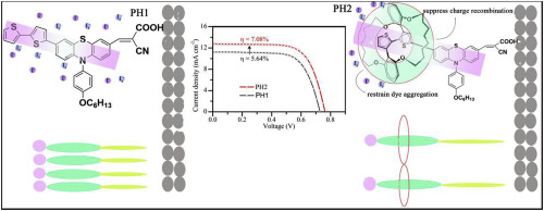 Phenothiazine dye featuring encapsulated insulated molecular wire as on