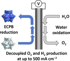 Decoupled Electrolysis Using A Silicotungstic Acid Electron