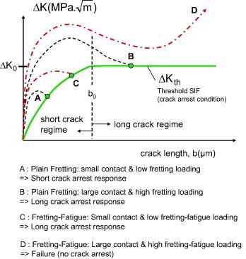 Reverse identification of short–long crack threshold fatigue