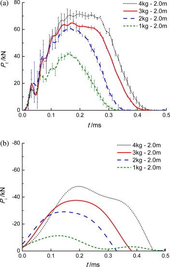 Determining the impact behavior of concrete beams through