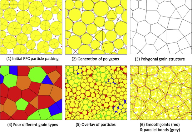 Universal Needs Weihnachtsbeleuchtung.A Grain Based Modeling Study Of Mineralogical Factors Affecting