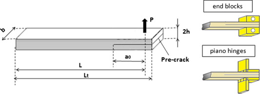 Dependence of the interlaminar fracture toughness of E-Glass