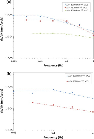 Engineering critical assessment of nickel based clad pipeline frequency scan data for the nickel based alloy weld metal and hazfl in fandeluxe Gallery