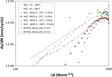 Engineering critical assessment of nickel based clad pipeline fatigue crack growth data for the nickel based alloy weld metal and hazfl fandeluxe Gallery