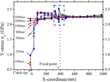 Simulation accuracy of crack-tip parameters with extended GP