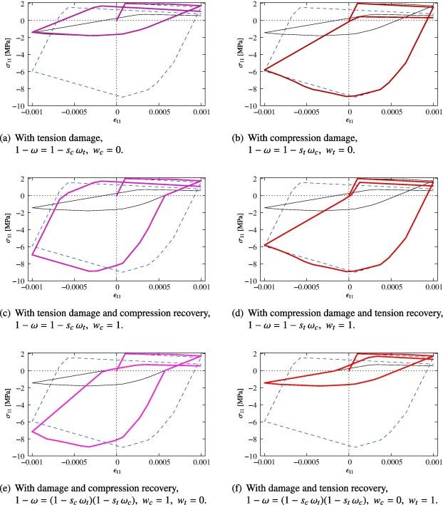 Examination of two regularized damage-plasticity models for concrete