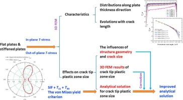 1 s2.0 S001379441730601X fx1 engineering fracture mechanics articles in press sciencedirect com  at gsmportal.co