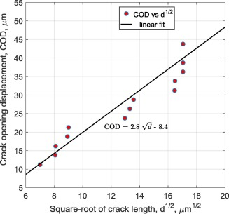 Estimation of crack initiation stress and local fracture