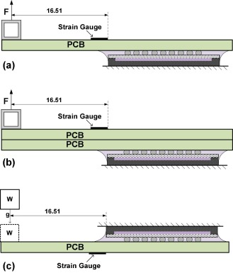 Predicting delamination in multilayer composite circuit boards with