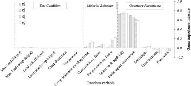 Probabilistic assessment of creep-fatigue crack propagation in