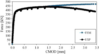 Measurement of CTOD along a surface crack by means of digital image