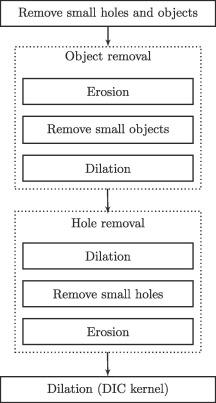 Hybrid image processing approach for autonomous crack area detection