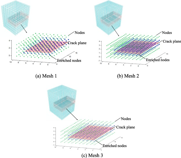 Probabilistic fracture mechanics analysis of three