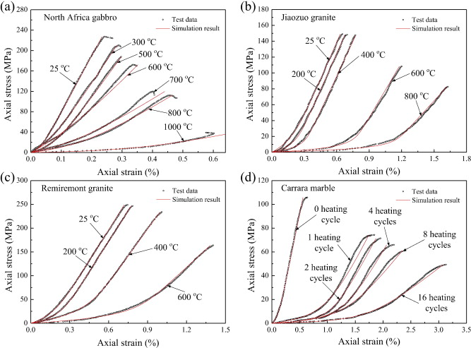 A model for characterizing crack closure effect of rocks - ScienceDirect