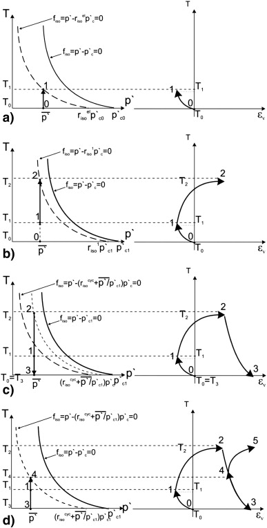 Response Of Soil Subjected To Thermal Cyclic Loading Experimental
