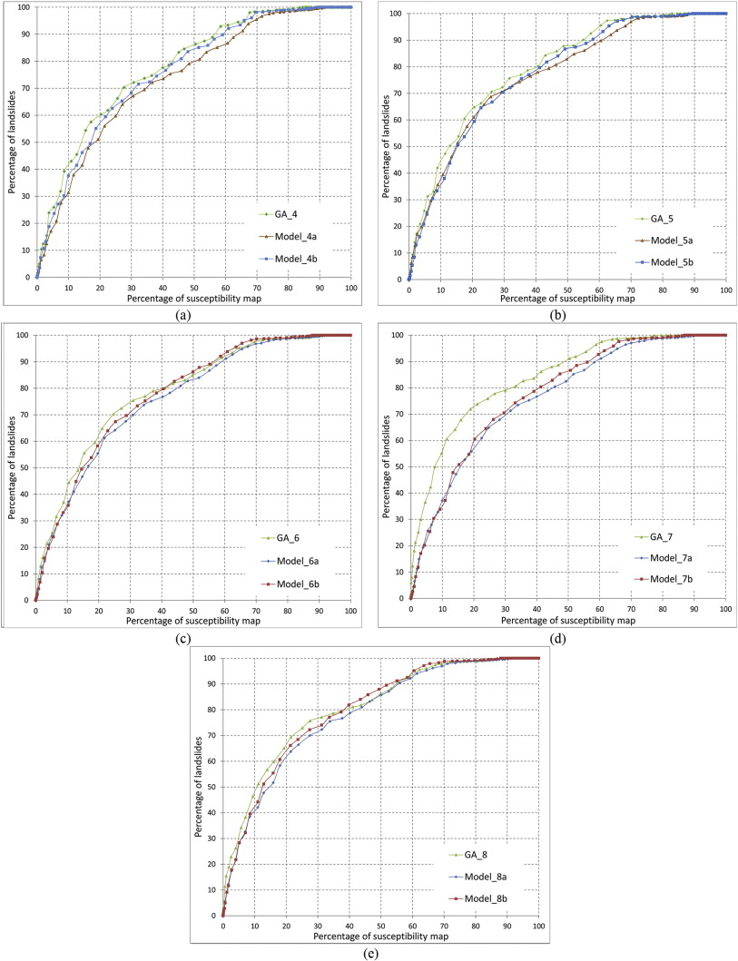Selecting optimal conditioning factors in shallow translational download full size image falaconquin