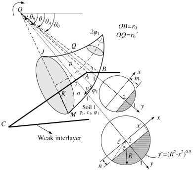 Three Dimensional Upper Bound Stability Analysis Of Slopes With Weak