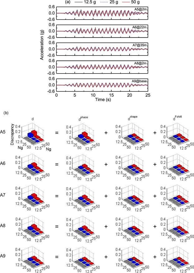 Centrifuge Modeling Of Dynamic Response Of High Fill Slope