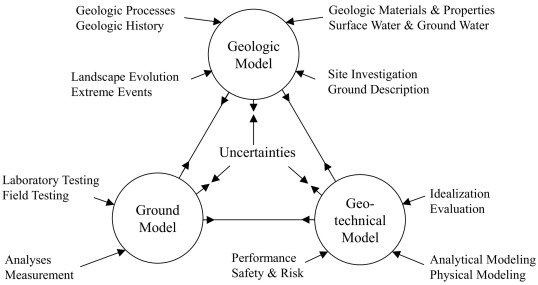 Probabilistic methods for unified treatment of geotechnical