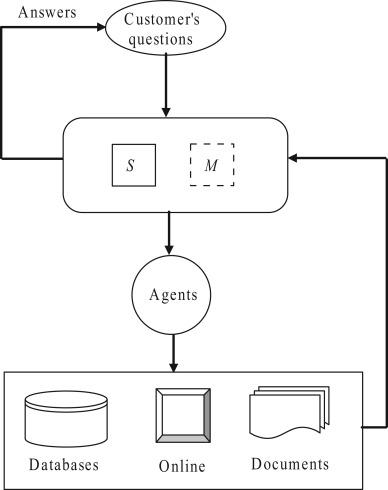A Risk Radar driven by Internet of intelligences serving for