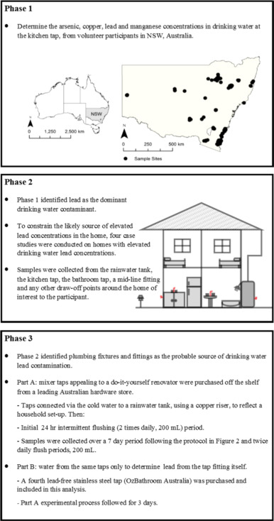 Widespread copper and lead contamination of household