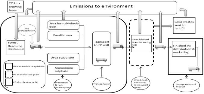 Carbon footprint as an environmental sustainability