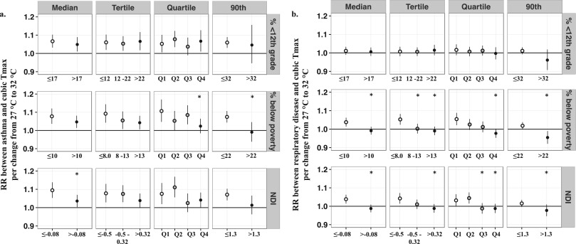 Evaluation of individual and area-level factors as modifiers