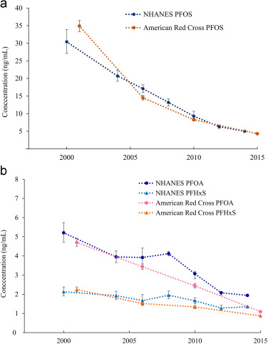 Per- and polyfluoroalkyl substances (PFAS) in American Red