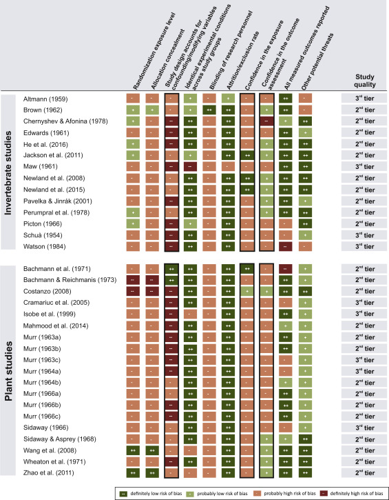 Systematic review of biological effects of exposure to