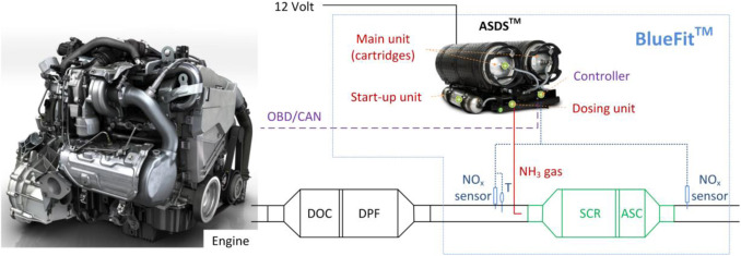 Evaluation of NOx emissions of a retrofitted Euro 5 passenger car