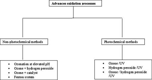 Application of advanced oxidation processes and toxicity