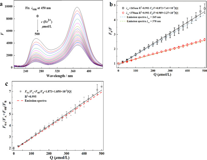 Highly stable and selective measurement of Fe3+ ions under