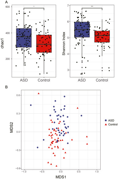 Disturbance of trace element and gut microbiota profiles as