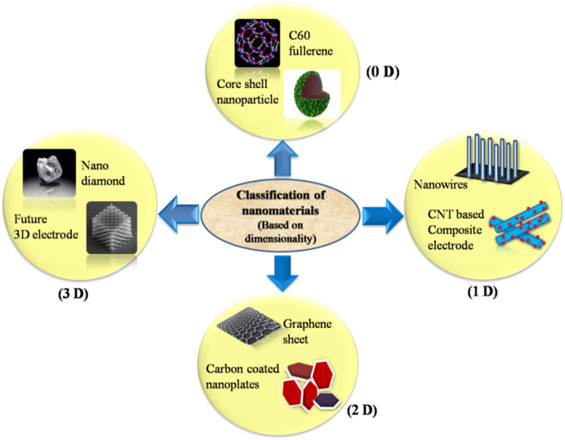 Bio interactions and risks of engineered nanoparticles ScienceDirect