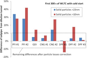 Regulating particle number measurements from the tailpipe of