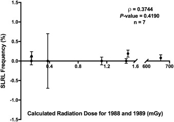 Effects of historic radiation dose on the frequency of sex-linked