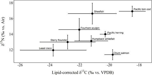 Ecological drivers of mercury concentrations in fish species in
