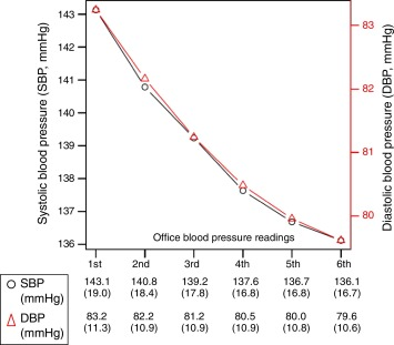 143 sobre 65 presión arterial