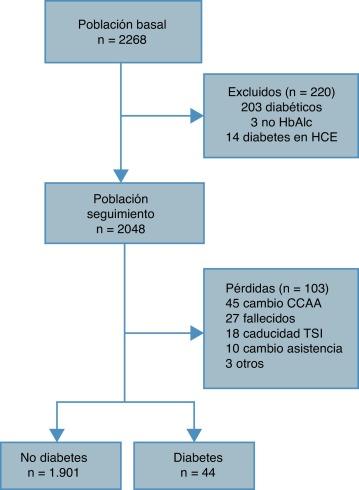 patrones de ingesta de alimentos asociados con la diabetes tipo 2 incidente