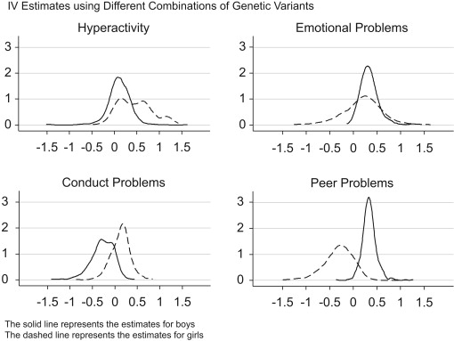 Child height, health and human capital: Evidence using genetic